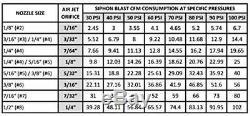 Suction Blast Cabinet Gun and Metering Valve Kit with 1/4 Orifice (#4) Ceramic